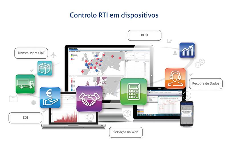 Gestão RTI
